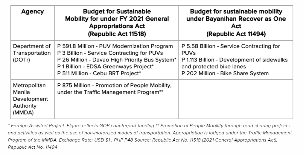Budget for Sustainable Mobility